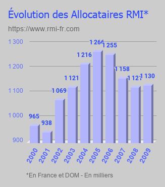 Évolution des allocataires RMI de 2000 à 2009