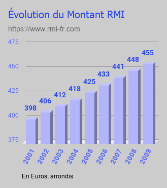 Évolution du montant RMI de 2001 à 2009