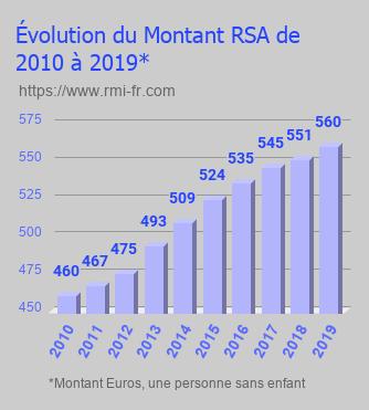 Évolution du montant RSA de 2010 à 2019